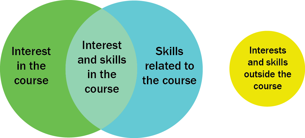 Interest and skills Venn diagram.png